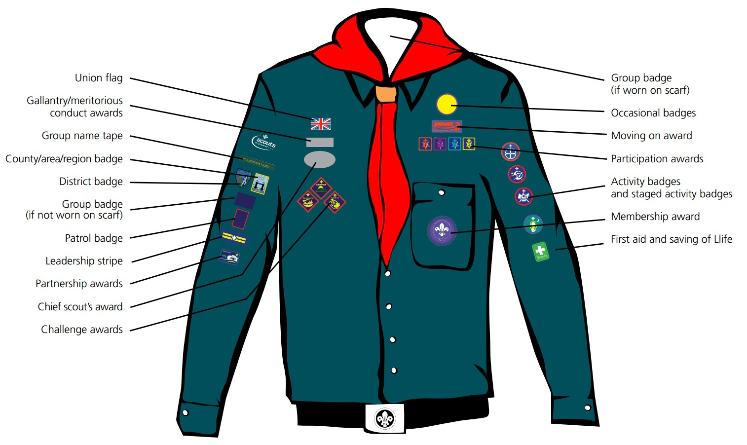 Scout Uniform - Badge Positions